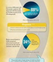 Navigating Fibromyalgia Infographic