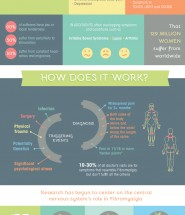 Fibromyalgia- Invisible Pain is Real Too - Infrographic